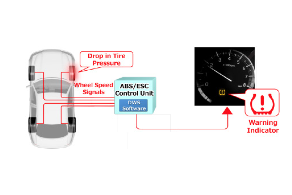Sumitomo Rubber Develops New Tire Sensing Technology